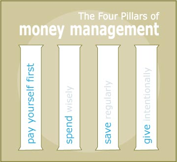 The Four Pillars of Money Management